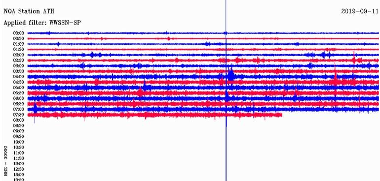 Δείτε πώς κατέγραψε τη δόνηση ο σεισμογράφος του Πανεπιστημίου Αθηνών