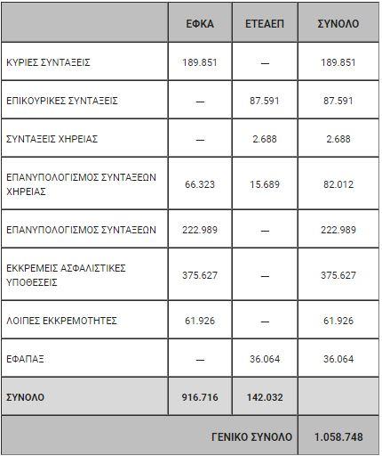 Γ. Βρούτσης: Πάνω από 1 εκατ. οι εκκρεμείς υποθέσεις στα Ταμεία