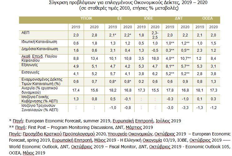 ΙΟΒΕ: Στο 2,3% με 2,5% η ανάπτυξη το 2020