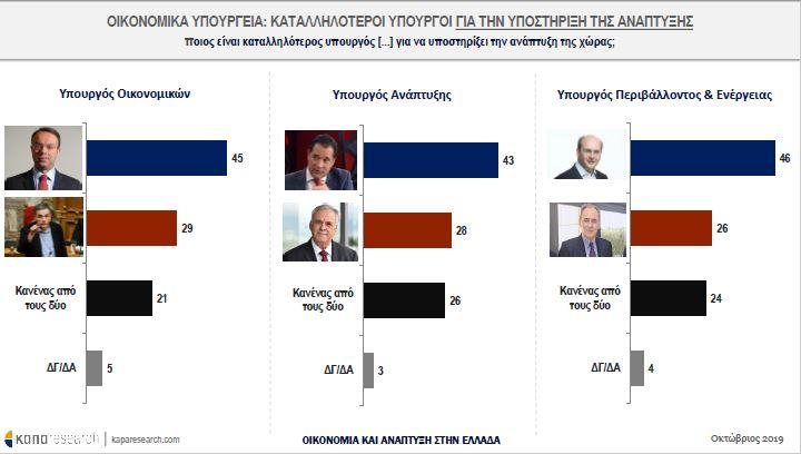 Καταλληλότεροι υπουργοί