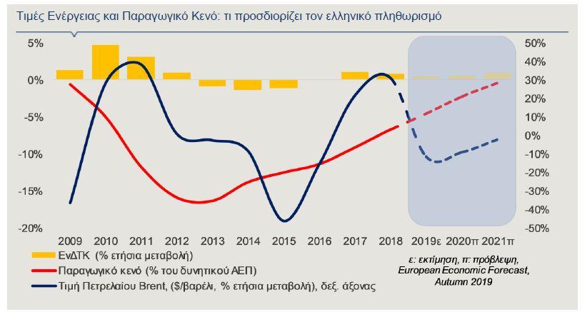 Alpha Bank: Ποιοι παράγοντες θα καθορίσουν την πορεία του πληθωρισμού